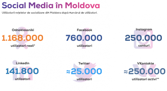 (GRAFIC) Social Media în Moldova: Cele mai utilizate rețele de socializare, hashtag-uri și statistici