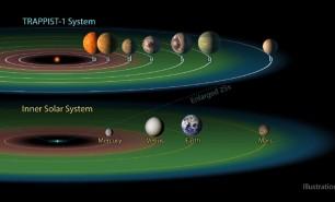 De cât timp am avea nevoie pentru a ajunge la una dintre planetele care pot întreține viață