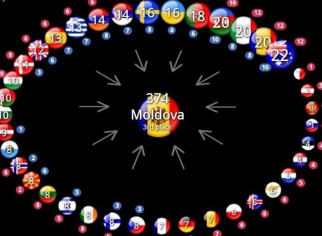 Eurovision 2017: Vezi punctele primite de Republica Moldova de la juriul şi publicul fiecărei ţări; Australia ne-a dat cel mai mare punctaj