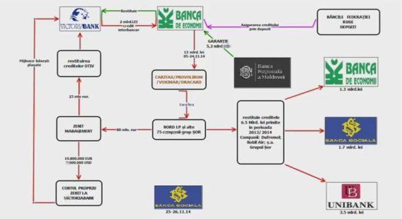 (VIDEO) Schema care descrie cu lux de amănunte cum a fost furat miliardul de la BEM, dar şi cine este beneficiarul final al tranzacţiilor