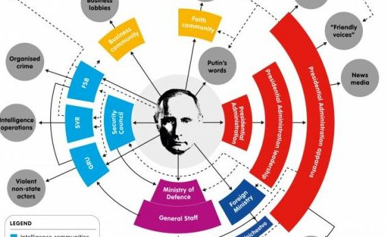 (INFOGRAFIC) Ce fel de stat a creat Vladimir Putin