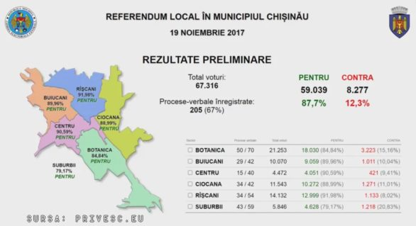 (LIVE) Deși referendumul a eșuat, chișinăuienii i-au acordat vot de neîncredere primarului. Rezultatele preliminare ale votării