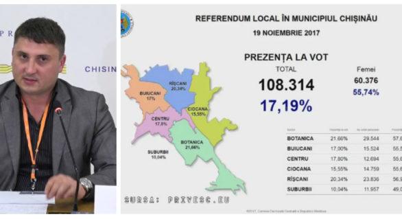 Doar 4,5% din tineri s-au prezentat la referendumul din Chișinău. Cei mai activi, alegătorii de 56-70 ani