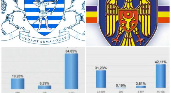 (LIVE) Rezultatele preliminare ale alegerilor locale noi în Chișinău și Bălți